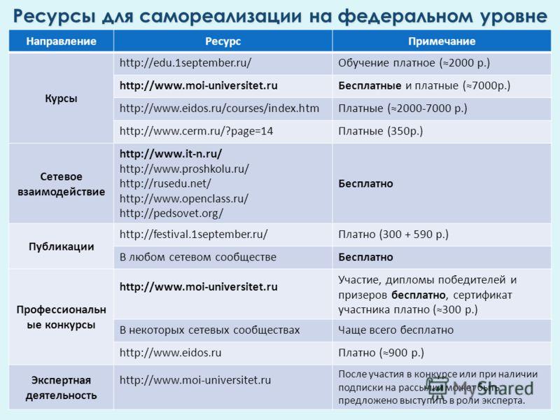 НаправлениеРесурсПримечание Курсы http://edu.1september.ru/Обучение платное (2000 р.) http://www.moi-universitet.ruБесплатные и платные (7000р.) http://www.eidos.ru/courses/index.htmПлатные (2000-7000 р.) http://www.cerm.ru/?page=14Платные (350р.) Се