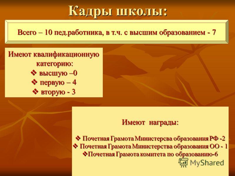 Кадры школы: Всего – 10 пед.работника, в т.ч. с высшим образованием - 7 Имеют квалификационную категорию: категорию: высшую –0 высшую –0 первую – 4 первую – 4 вторую - 3 вторую - 3 Имеют награды: Почетная Грамота Министерсва образования РФ -2 Почетна