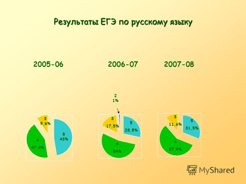 Результаты ЕГЭ по русскому языку 5 31,5% 4 57,9% 3 11,6% 5 28,5% 4 54% 3 17,5% 2 1% 4 47,4% 5 43% 3 9,6% 2005-062006-072007-08