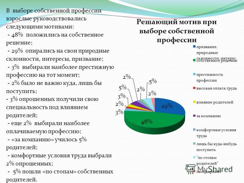 В выборе собственной профессии взрослые руководствовались следующими мотивами: - 48% положились на собственное решение; - 29% опирались на свои природные склонности, интересы, призвание; - 3% выбирали наиболее престижную профессию на тот момент; - 2%