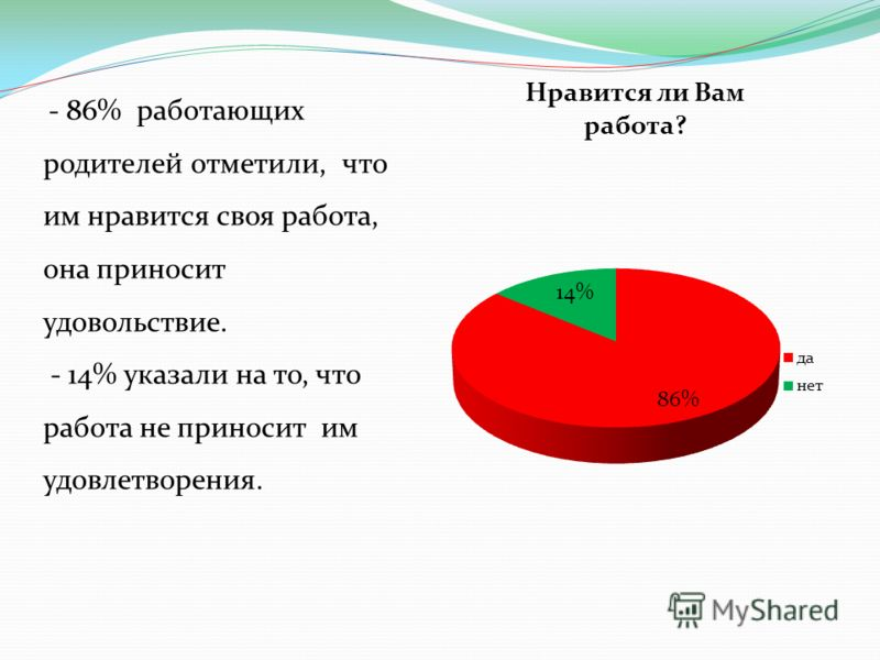 - 86% работающих родителей отметили, что им нравится своя работа, она приносит удовольствие. - 14% указали на то, что работа не приносит им удовлетворения.