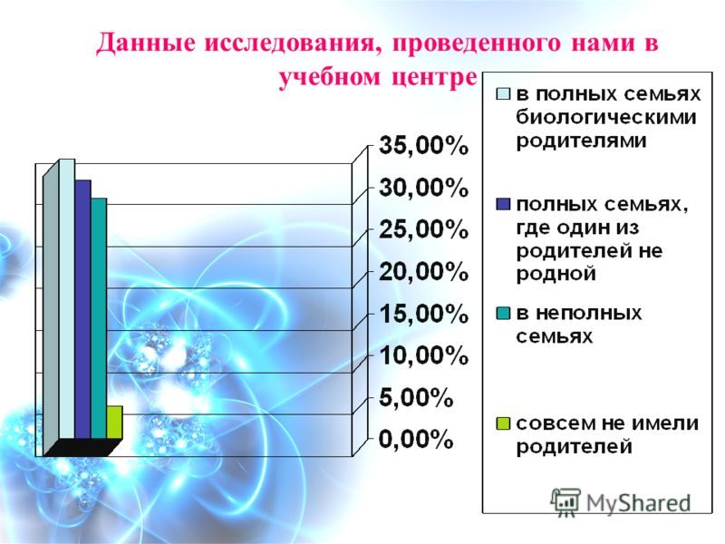 Данные исследования, проведенного нами в учебном центре