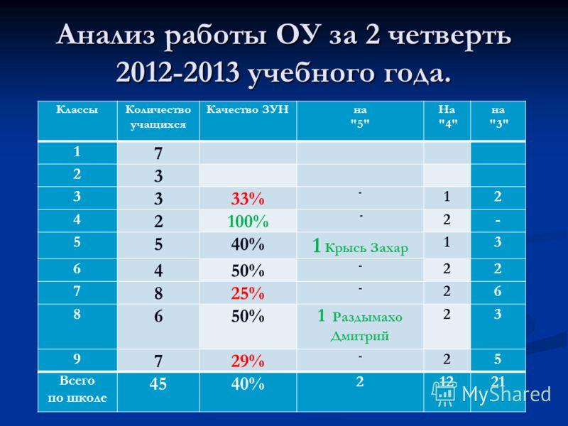 Анализ работы ОУ за 2 четверть 2012-2013 учебного года. КлассыКоличество учащихся Качество ЗУНна