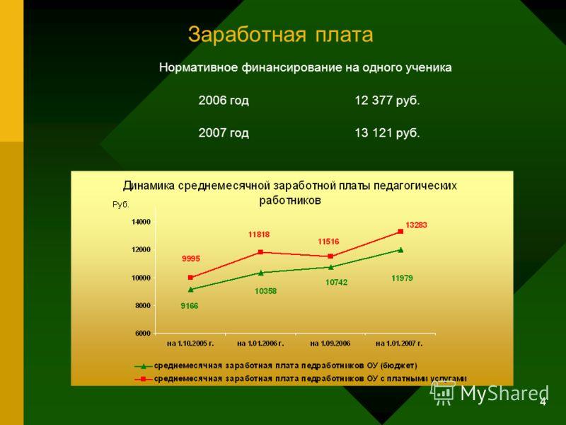 4 Заработная плата Нормативное финансирование на одного ученика 2006 год12 377 руб. 2007 год13 121 руб.