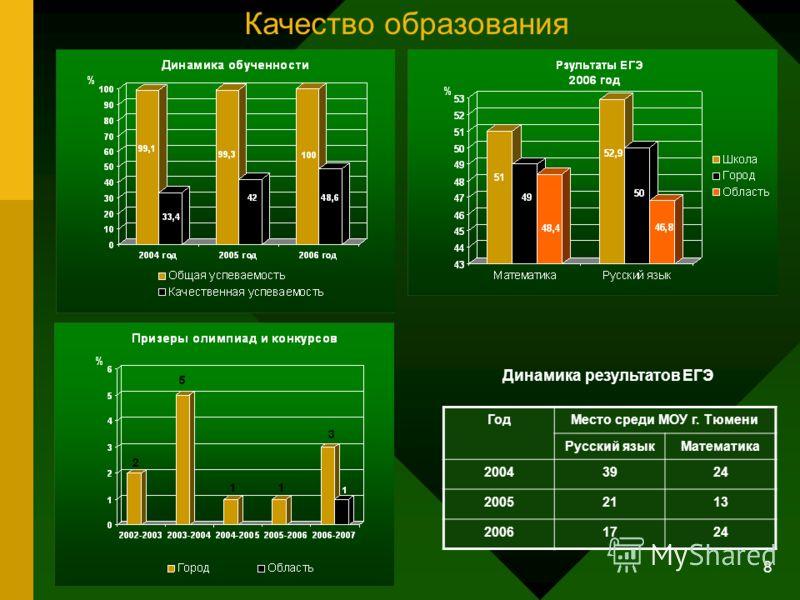 8 ГодМесто среди МОУ г. Тюмени Русский языкМатематика 20043924 20052113 20061724 Качество образования Динамика результатов ЕГЭ