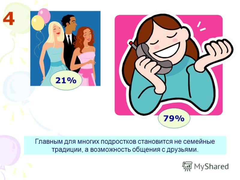 4 21% 79% Главным для многих подростков становится не семейные традиции, а возможность общения с друзьями.