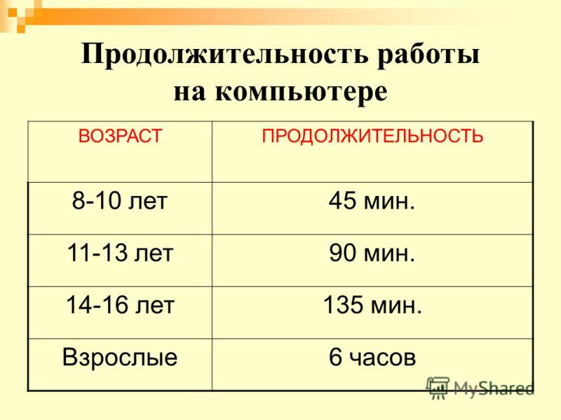 Продолжительность работы на компьютере ВОЗРАСТПРОДОЛЖИТЕЛЬНОСТЬ 8-10 лет45 мин. 11-13 лет90 мин. 14-16 лет135 мин. Взрослые6 часов