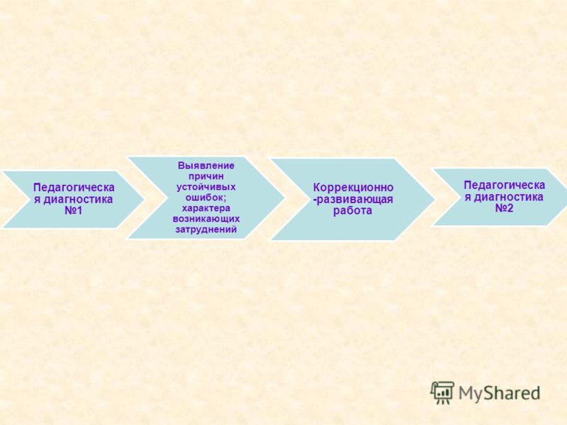 Педагогическа я диагностика 1 Выявление причин устойчивых ошибок; характера возникающих затруднений Коррекционно -развивающая работа Педагогическа я диагностика 2