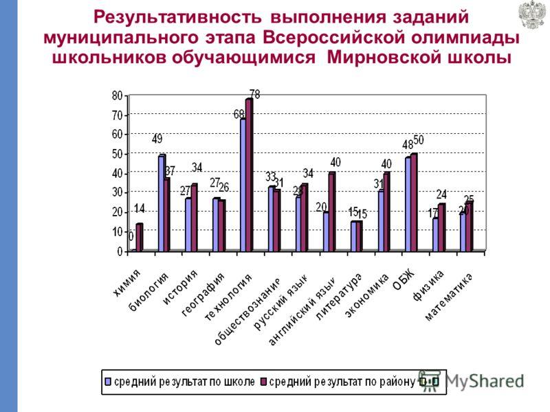 Результативность выполнения заданий муниципального этапа Всероссийской олимпиады школьников обучающимися Горкинской школы