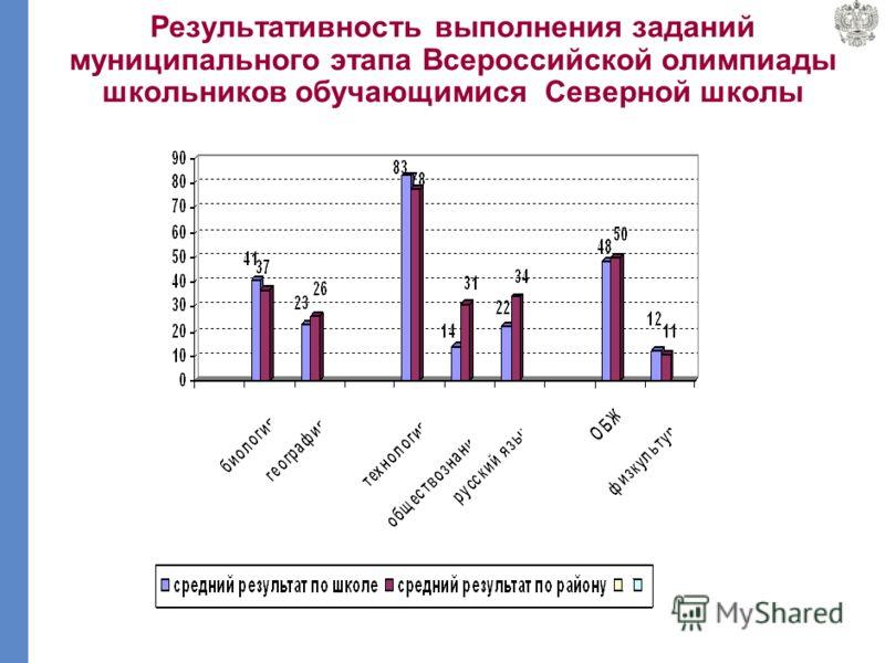 Результативность выполнения заданий муниципального этапа Всероссийской олимпиады школьников обучающимися Михаленинской школы