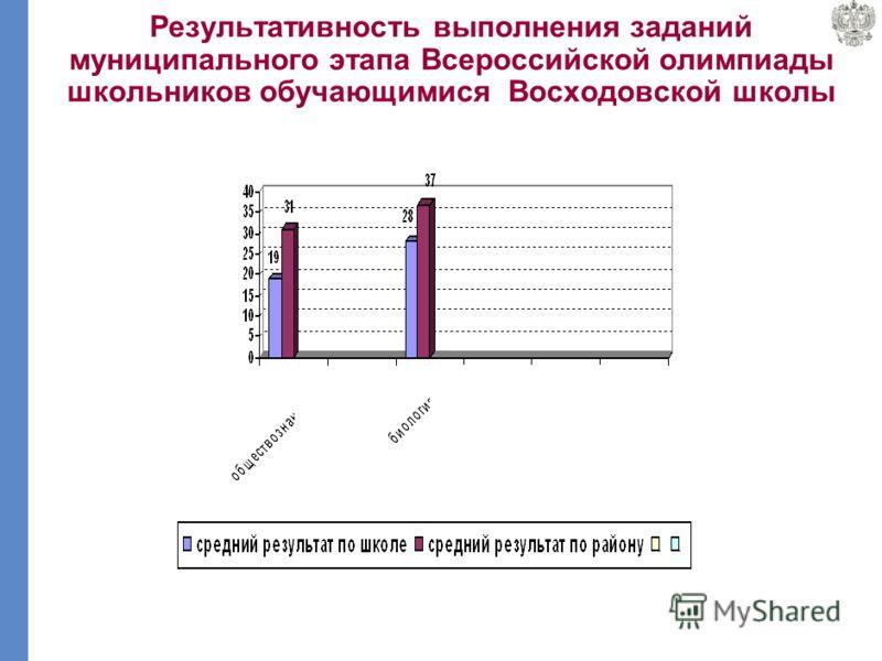 Результативность выполнения заданий муниципального этапа Всероссийской олимпиады школьников обучающимися Богородской школы