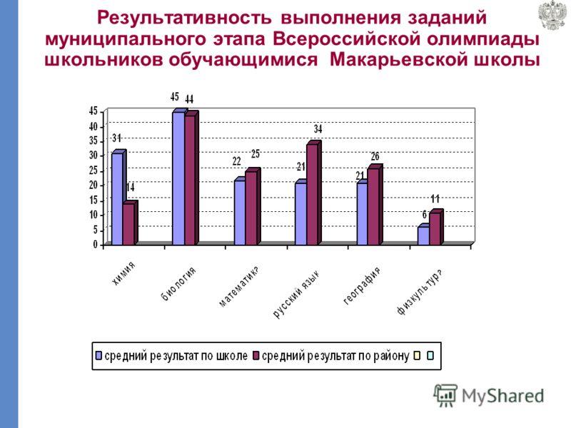 Результативность выполнения заданий муниципального этапа Всероссийской олимпиады школьников обучающимися Кайской школы