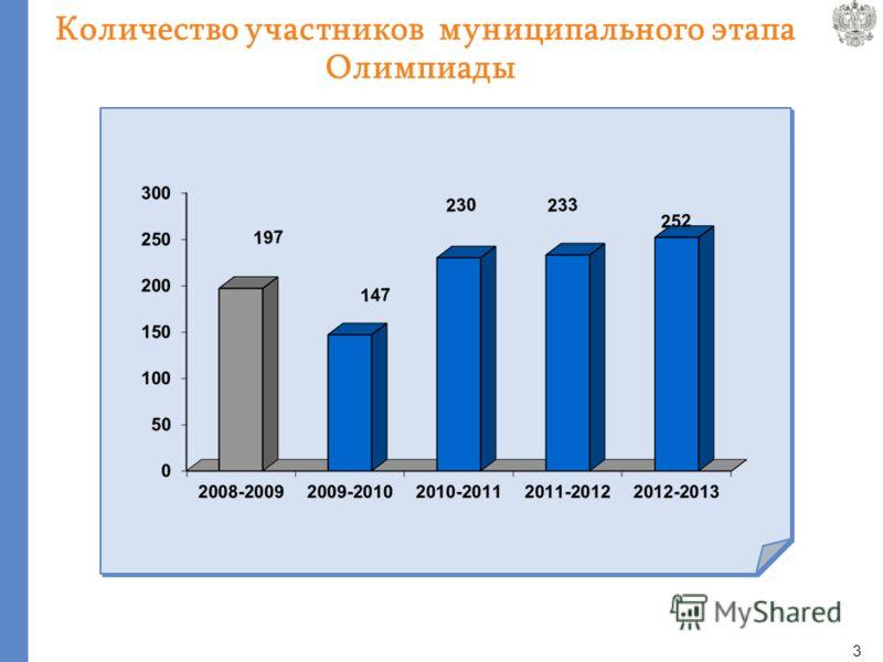 2 Количество участников школьного этапа Олимпиады