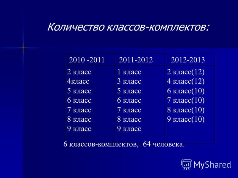 Количество классов-комплектов: 2010 -2011 2011-2012 2012-2013 2 класс 4класс 5 класс 6 класс 7 класс 8 класс 9 класс 1 класс 3 класс 5 класс 6 класс 7 класс 8 класс 9 класс 2 класс(12) 4 класс(12) 6 класс(10) 7 класс(10) 8 класс(10) 9 класс(10) 6 кла