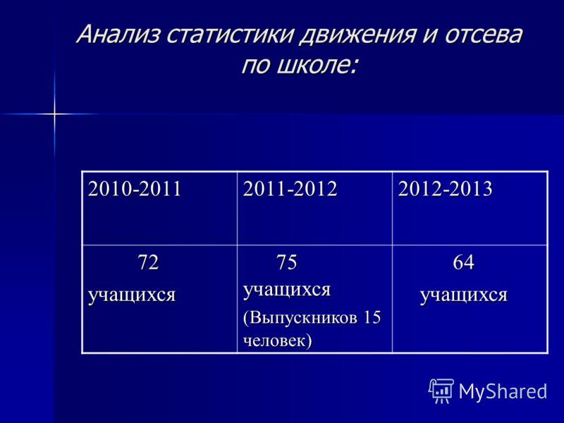 Анализ статистики движения и отсева по школе: 2010-20112011-20122012-2013 72 72учащихся 75 учащихся 75 учащихся (Выпускников 15 человек) 64 64 учащихся учащихся