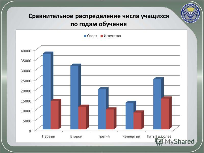 Сравнительное распределение числа учащихся по годам обучения