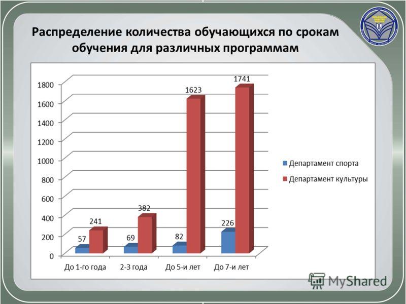Распределение количества обучающихся по срокам обучения для различных программам