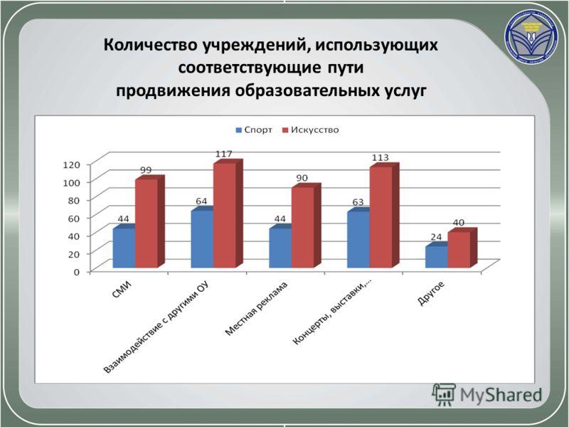 Количество учреждений, использующих соответствующие пути продвижения образовательных услуг
