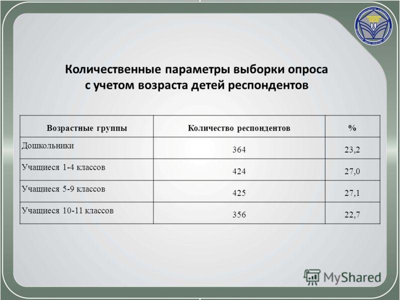 Количественные параметры выборки опроса с учетом возраста детей респондентов Возрастные группыКоличество респондентов% Дошкольники 36423,2 Учащиеся 1-4 классов 42427,0 Учащиеся 5-9 классов 42527,1 Учащиеся 10-11 классов 35622,7