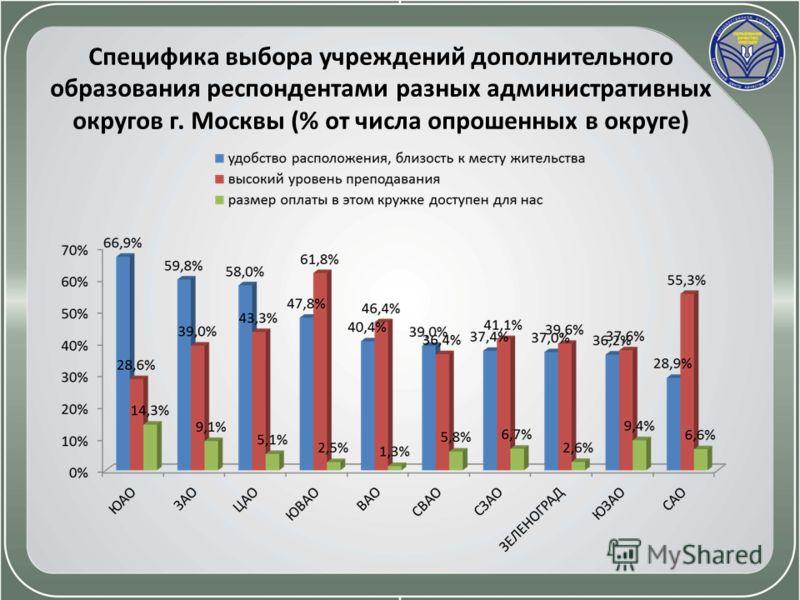 Специфика выбора учреждений дополнительного образования респондентами разных административных округов г. Москвы (% от числа опрошенных в округе)