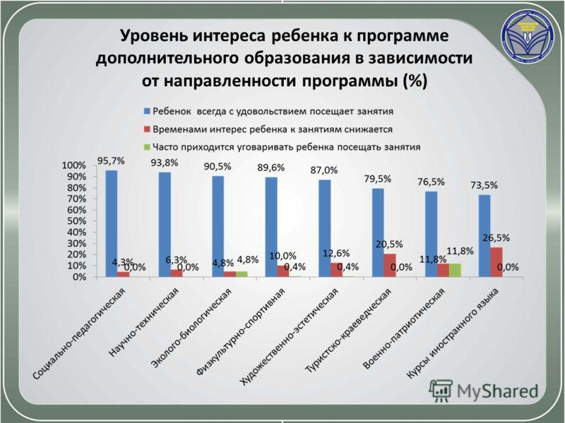 Уровень интереса ребенка к программе дополнительного образования в зависимости от направленности программы (%)
