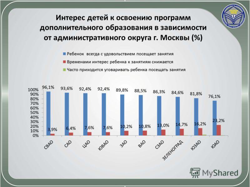 Интерес детей к освоению программ дополнительного образования в зависимости от административного округа г. Москвы (%)