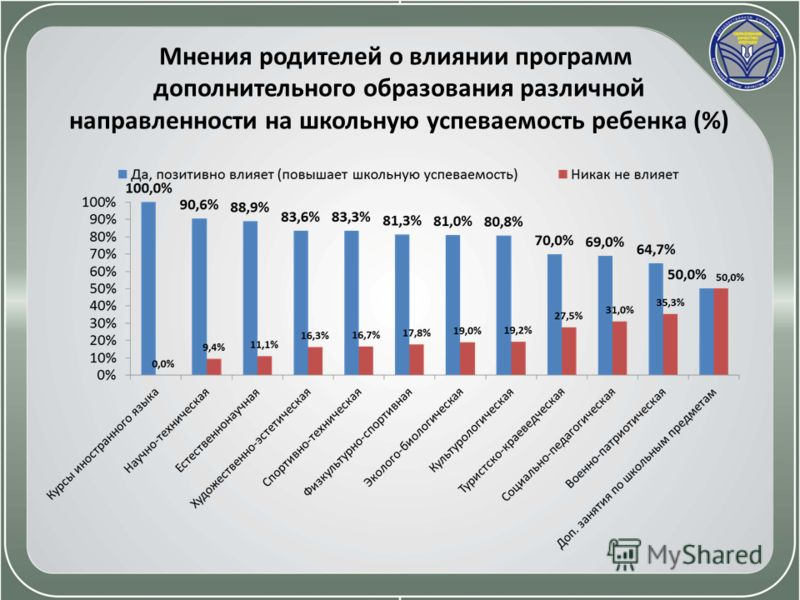 Мнения родителей о влиянии программ дополнительного образования различной направленности на школьную успеваемость ребенка (%)