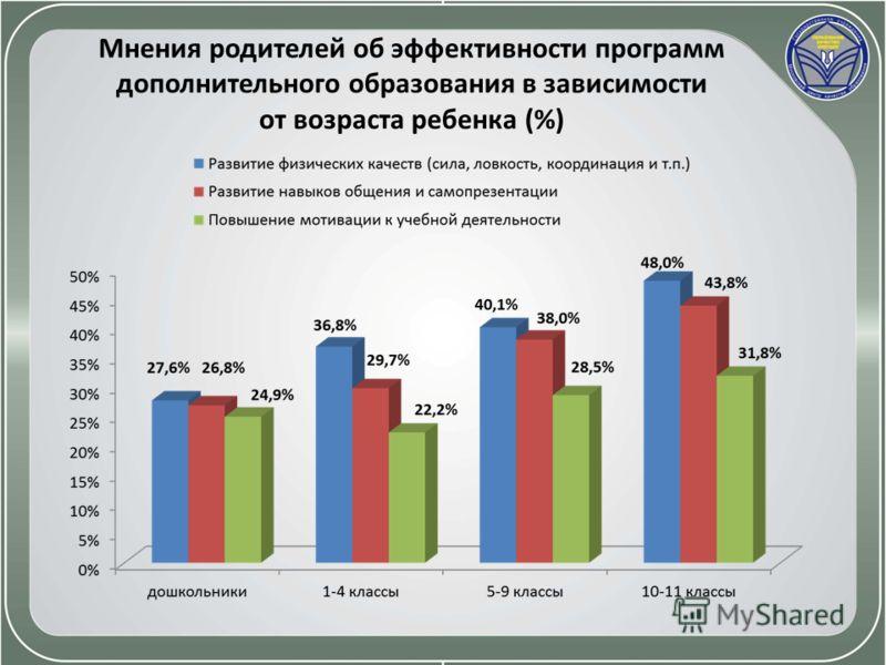 Мнения родителей об эффективности программ дополнительного образования в зависимости от возраста ребенка (%)
