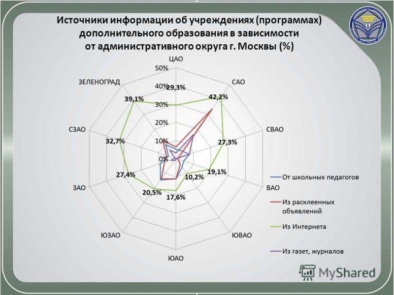 Источники информации об учреждениях (программах) дополнительного образования в зависимости от административного округа г. Москвы (%)