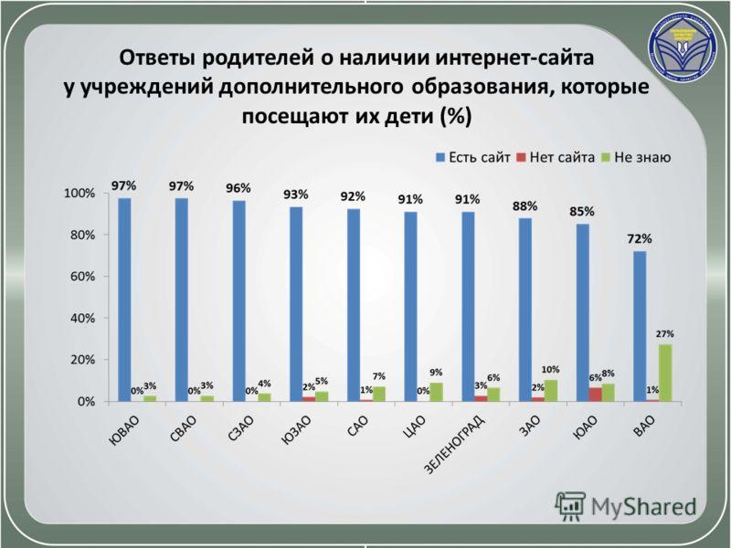 Ответы родителей о наличии интернет-сайта у учреждений дополнительного образования, которые посещают их дети (%)