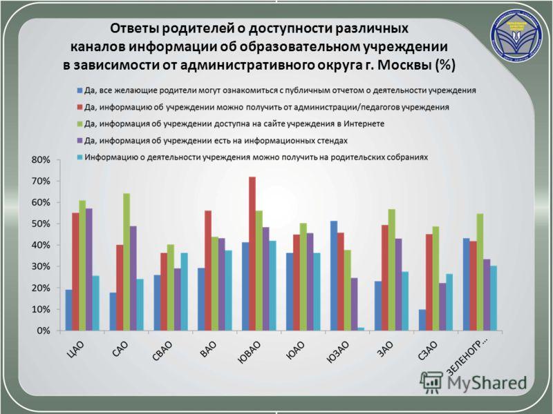Ответы родителей о доступности различных каналов информации об образовательном учреждении в зависимости от административного округа г. Москвы (%)