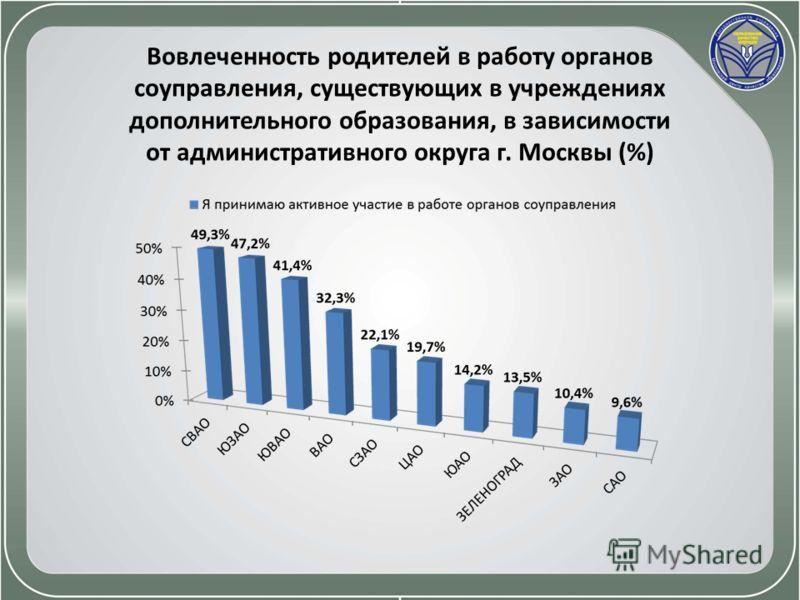 Вовлеченность родителей в работу органов соуправления, существующих в учреждениях дополнительного образования, в зависимости от административного округа г. Москвы (%)