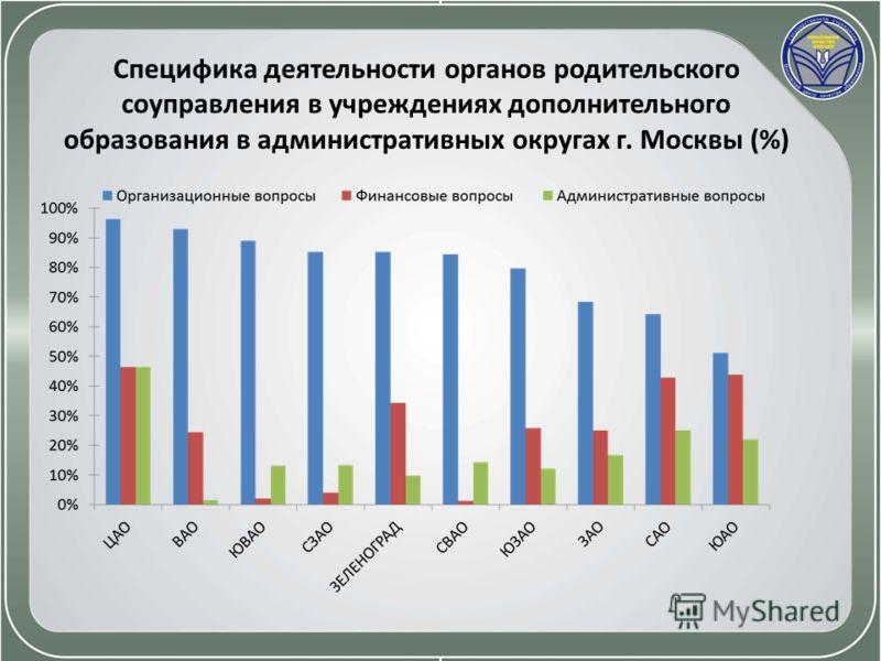 Специфика деятельности органов родительского соуправления в учреждениях дополнительного образования в административных округах г. Москвы (%)