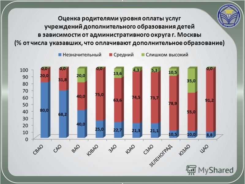 Оценка родителями уровня оплаты услуг учреждений дополнительного образования детей в зависимости от административного округа г. Москвы (% от числа указавших, что оплачивают дополнительное образование)