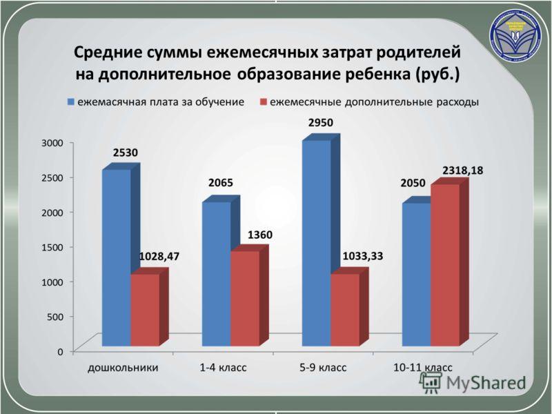 Средние суммы ежемесячных затрат родителей на дополнительное образование ребенка (руб.)