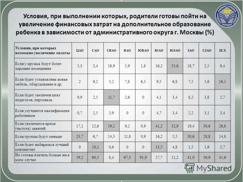 Условия, при выполнении которых, родители готовы пойти на увеличение финансовых затрат на дополнительное образование ребенка в зависимости от административного округа г. Москвы (%) Условия, при которых возможно увеличение оплаты ЦАОСАОСВАОВАОЮВАОЮАОЮ