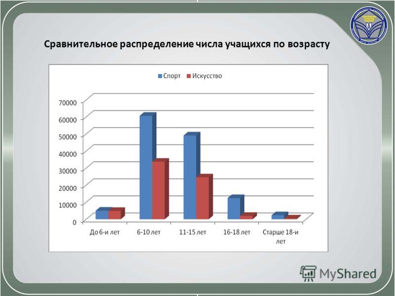 Сравнительное распределение числа учащихся по возрасту