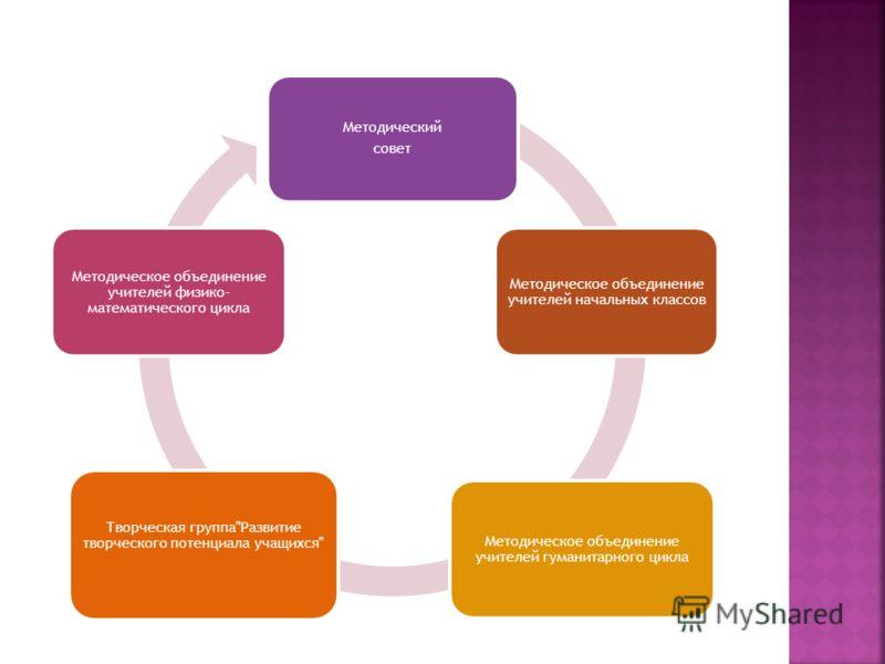 Методический совет Методическое объединение учителей начальных классов Методическое объединение учителей гуманитарного цикла Творческая группаРазвитие творческого потенциала учащихся Методическое объединение учителей физико- математического цикла