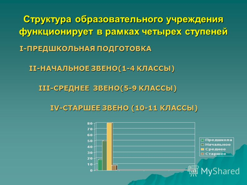 Структура образовательного учреждения функционирует в рамках четырех ступеней I-ПРЕДШКОЛЬНАЯ ПОДГОТОВКА I-ПРЕДШКОЛЬНАЯ ПОДГОТОВКА II-НАЧАЛЬНОЕ ЗВЕНО(1-4 КЛАССЫ) II-НАЧАЛЬНОЕ ЗВЕНО(1-4 КЛАССЫ) III-СРЕДНЕЕ ЗВЕНО(5-9 КЛАССЫ) III-СРЕДНЕЕ ЗВЕНО(5-9 КЛАССЫ