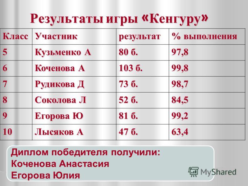Результаты игры « Кенгуру » КлассУчастникрезультат % выполнения 5 Кузьменко А 80 б. 97,8 6 Коченова А 103 б. 99,8 7 Рудикова Д 73 б. 98,7 8 Соколова Л 52 б. 84,5 9 Егорова Ю 81 б. 99,2 10 Лысяков А 47 б. 63,4 Диплом победителя получили: Коченова Анас