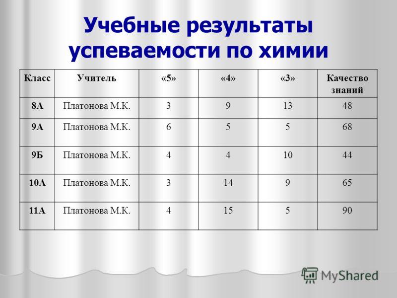 Учебные результаты успеваемости по химии КлассУчитель«5»«4»«3»Качество знаний 8АПлатонова М.К.391348 9АПлатонова М.К.65568 9БПлатонова М.К.441044 10АПлатонова М.К.314965 11АПлатонова М.К.415590