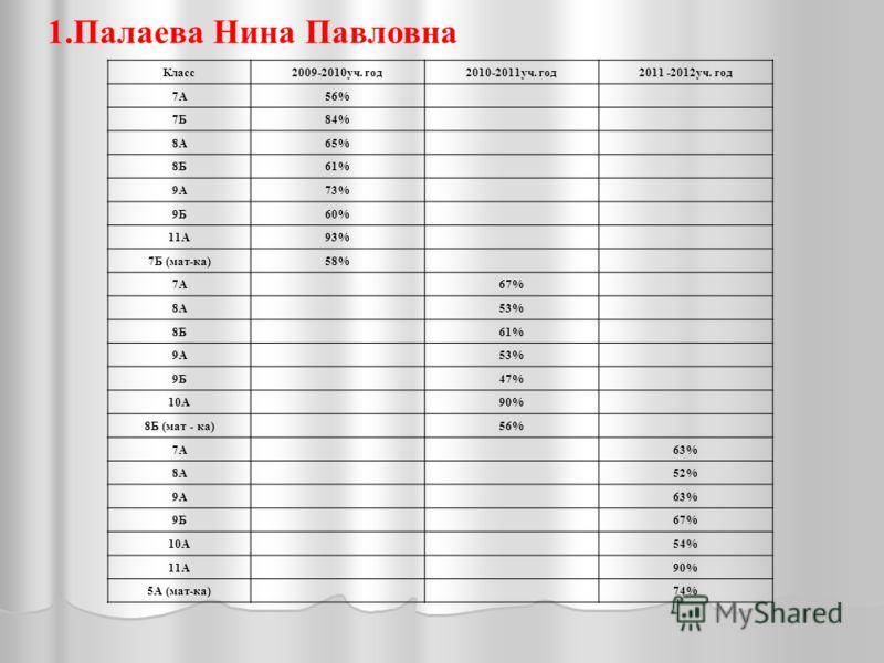 1.Палаева Нина Павловна Класс2009-2010уч. год2010-2011уч. год2011 -2012уч. год 7А56% 7Б84% 8А65% 8Б61% 9А73% 9Б60% 11А93% 7Б (мат-ка)58% 7А67% 8А53% 8Б61% 9А53% 9Б47% 10А90% 8Б (мат - ка)56% 7А63% 8А52% 9А63% 9Б67% 10А54% 11А90% 5А (мат-ка)74%