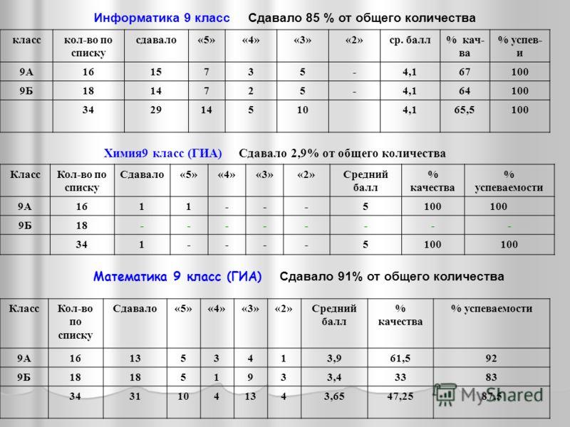 Информатика 9 класс Сдавало 85 % от общего количества класскол-во по списку сдавало«5»«4»«3»«2»ср. балл% кач- ва % успев- и 9А1615735-4,167100 9Б1814725-4,164100 3429145104,165,5100 Химия9 класс (ГИА) Сдавало 2,9% от общего количества Математика 9 кл