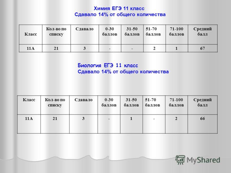 Химия ЕГЭ 11 класс Сдавало 14% от общего количества Класс Кол-во по списку Сдавало0-30 баллов 31-50 баллов 51-70 баллов 71-100 баллов Средний балл 11А213--2167 Биология ЕГЭ 11 класс Сдавало 14% от общего количества КлассКол-во по списку Сдавало0-30 б