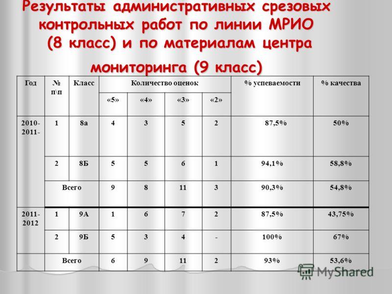 Результаты административных срезовых контрольных работ по линии МРИО (8 класс) и по материалам центра мониторинга (9 класс) Год п\п КлассКоличество оценок% успеваемости% качества «5»«4»«3»«2» 2010- 2011- 18а4352 87,5%50% 28Б556194,1%58,8% Всего981139