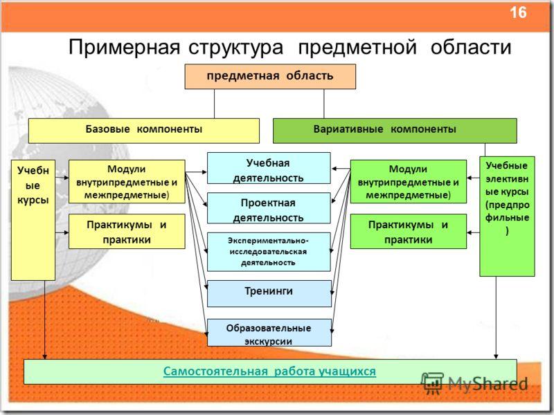 Примерная структура предметной области предметная область Базовые компоненты Учебн ые курсы Модули внутрипредметные и межпредметные) Практикумы и практики Самостоятельная работа учащихся Экспериментально- исследовательская деятельность Проектная деят