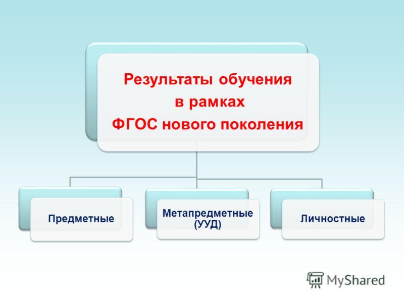 Результаты обучения в рамках ФГОС нового поколения Предметные Метапредметные (УУД) Личностные
