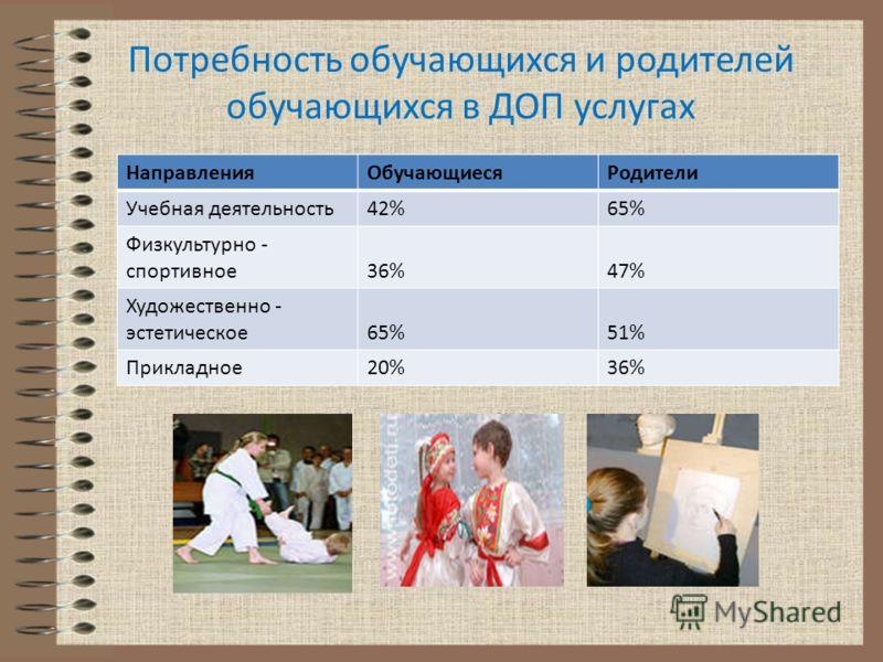 Потребность обучающихся и родителей обучающихся в ДОП услугах НаправленияОбучающиесяРодители Учебная деятельность42%65% Физкультурно - спортивное36%47% Художественно - эстетическое65%51% Прикладное20%36%