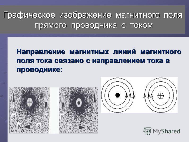 Графическое изображение магнитного поля прямого проводника с током Направление магнитных линий магнитного поля тока связано с направлением тока в проводнике: Направление магнитных линий магнитного поля тока связано с направлением тока в проводнике: