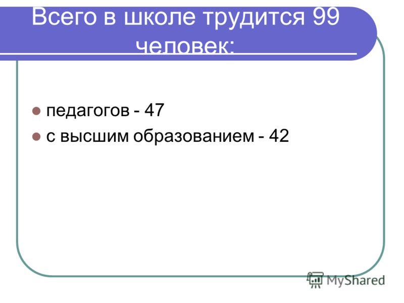 Всего в школе трудится 99 человек: педагогов - 47 с высшим образованием - 42